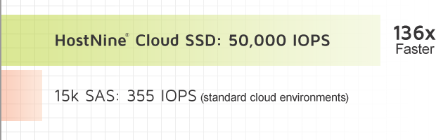HostNine Cloud SSD: 50,000 IOPS